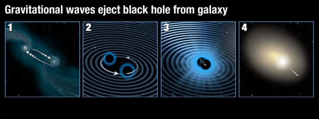 Obrázek: Jak pohnout černou dírou? Gravitační vlny ji doslova odstrčily z centra galaxie