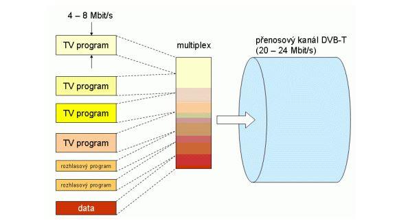 Obrázek: Vyznejte se v DVB-T a DVB-T2 vysílání: Co je to multiplex?