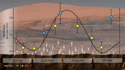 Obrázek: NASA odhalila na Marsu organický materiál, Curiosity slaví další úspěch