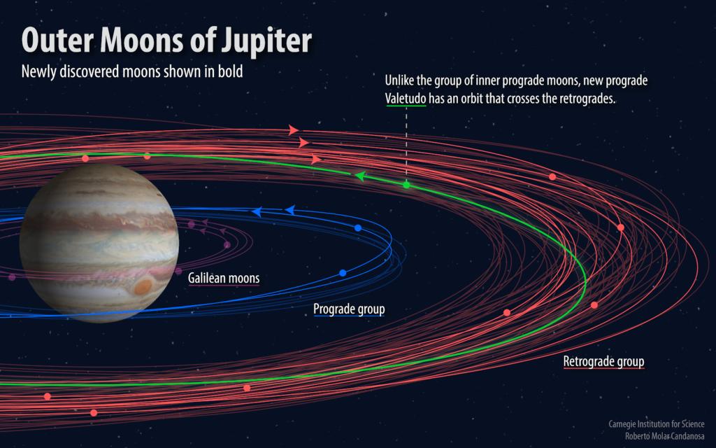 Obrázek: U Jupiteru obíhá deset dalších měsíců, je jich už 79