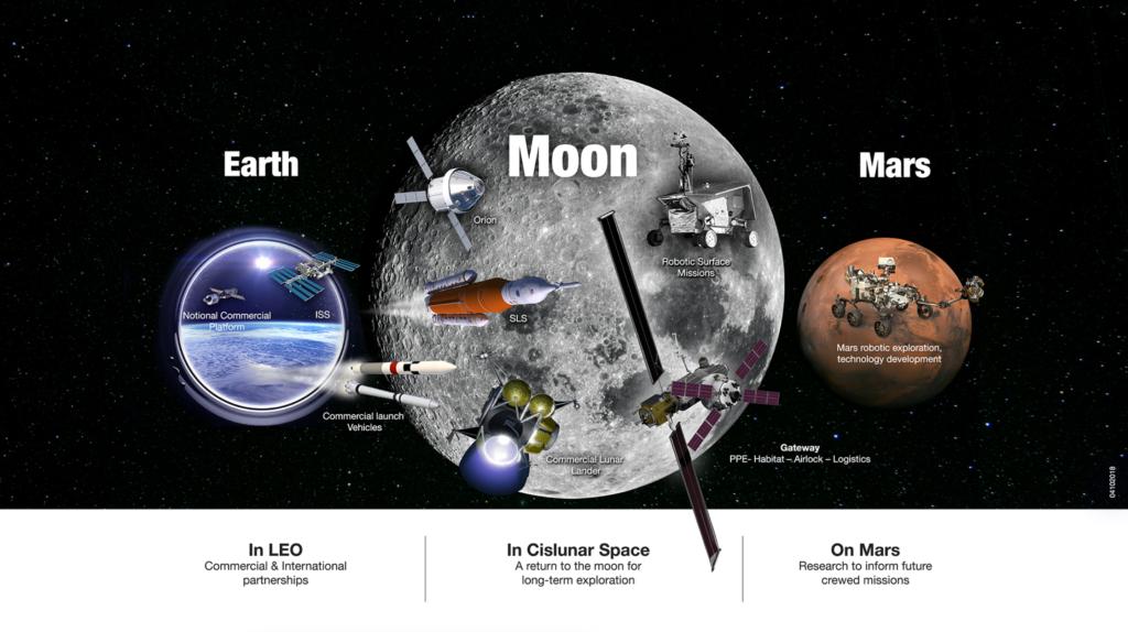 Obrázek: NASA odhalila plány pro příští desetiletí: hlavním cílem je Měsíc, Mars zůstává v pozadí