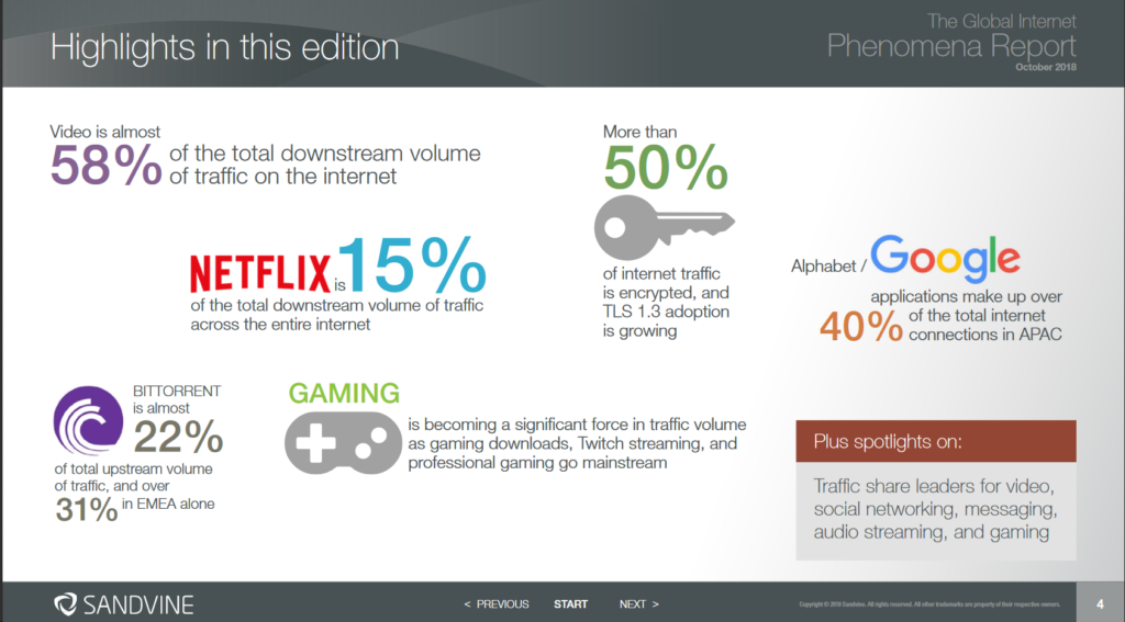 Obrázek: Netflix si ukrajuje přes deset procent z celosvětového toku dat, populární jsou i videohry