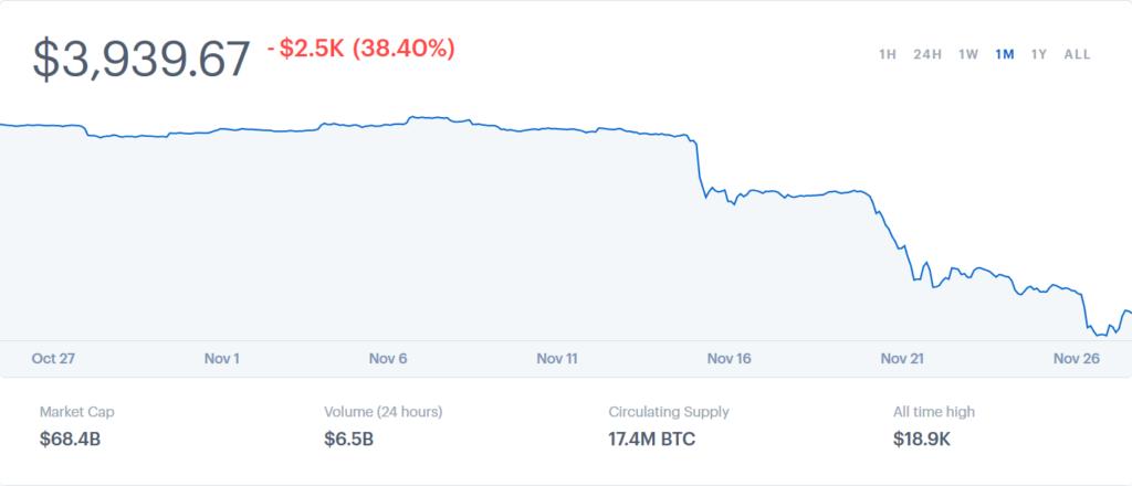 Obrázek: Bitcoin ztratil 40 % své hodnoty za dva týdny: kryptoměny zůstávají extrémně volatilní