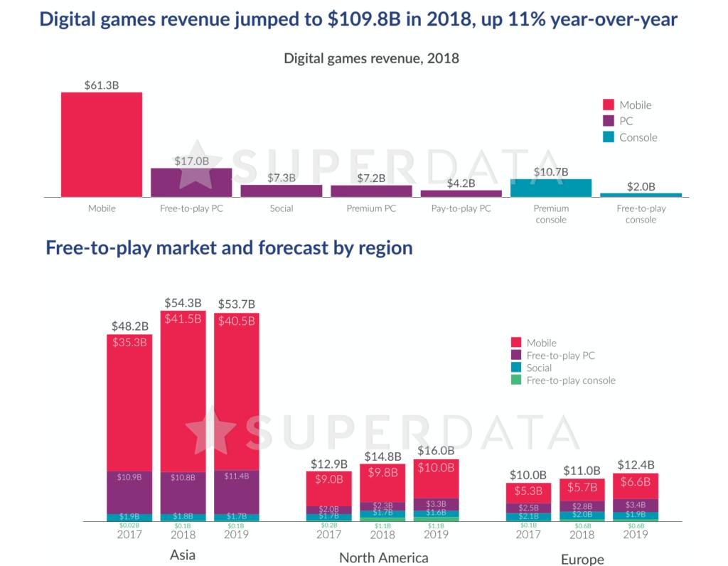 Obrázek: Čísla mluví jasně: Nejvíce vydělávají hry zdarma, jejich králem je Fortnite
