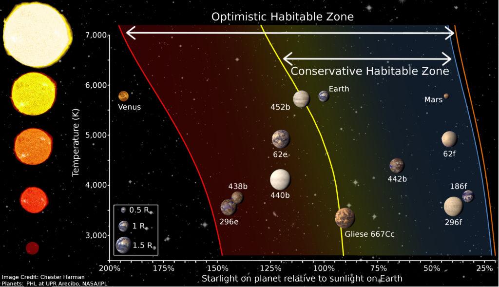 Obrázek: Jak vzácný je život? Obyvatelná zóna hvězd je zřejmě o dost menší, než jsme si mysleli