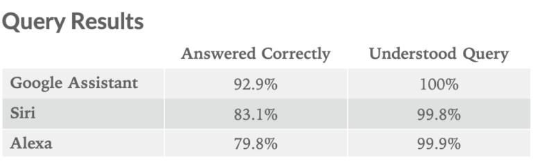 Obrázek: Jaké IQ mají digitální hlasoví asistenti? Google Asistent pochopil 100 % otázek, porazil Alexu i Siri