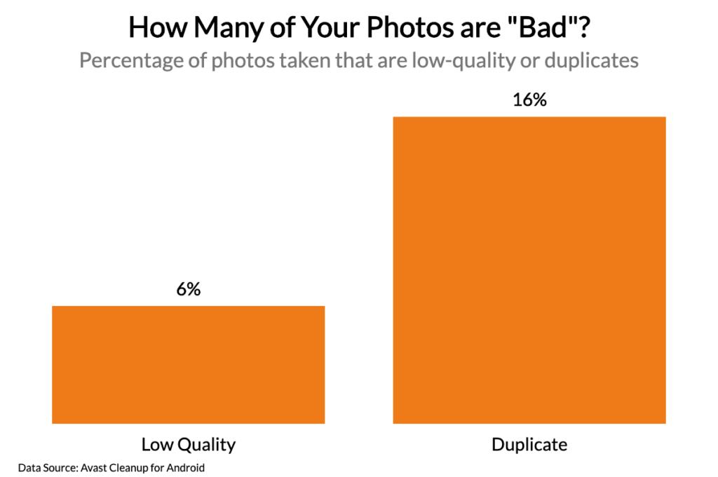 Obrázek: Každou 5. fotografii máte v telefonu zbytečně: Češi pokažené fotky nemažou