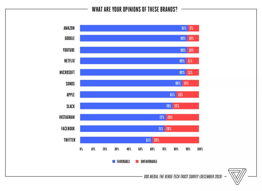 Obrázek: Kterým IT korporacím věří Američané? Nápověda: Facebook to není
