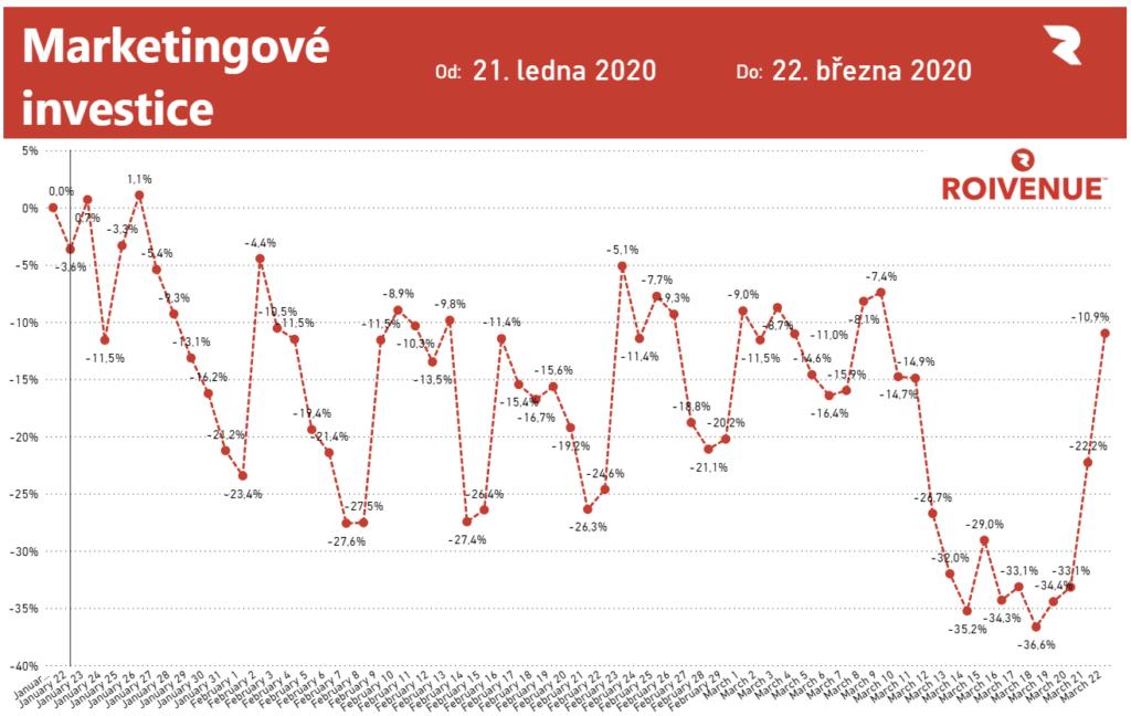 Obrázek: Jak se daří českým e-shopům v době karantény? Vydělávají hlavně giganti