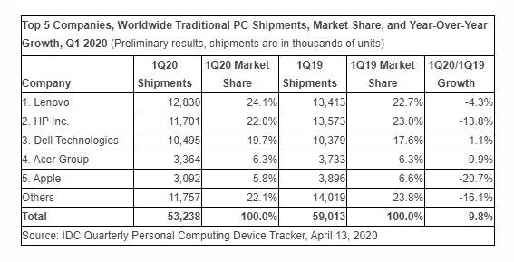 Obrázek: Prodeje notebooků výrazně poklesly, SARS-CoV-2 nepomáhá