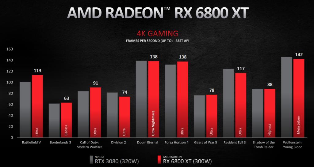 Obrázek: AMD Radeon RX 6800 XT vs Nvidia RTX 3080: Schyluje se kválce grafických karet, pro spotřebitele je to jedině dobře