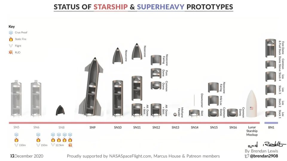 Obrázek: Smůla ve SpaceX: Vesmírná loď Starship spadla, tentokrát ještě před výjezdem z hangáru
