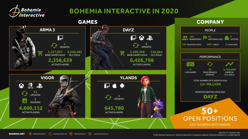 Obrázek: Českému hernímu studiu Bohemia Interactive se daří: Tržby přesáhly 1,6 miliardy