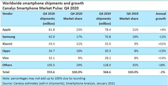 Obrázek: Velký pád Huawei: Sankce se konečně projevily na prodejích mobilů