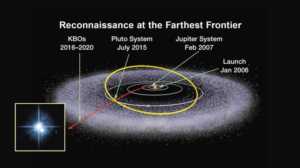 Obrázek: Farfarout: Nejvzdálenější objekt vnaší sluneční soustavě