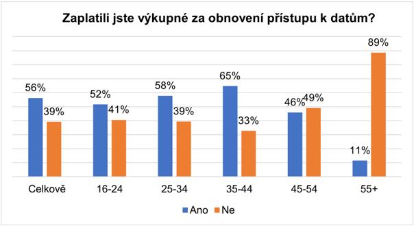 Obrázek: Jen 6 % Čechů zaplatí kybernetickým zločincům, světový průměr je přitom 56 %