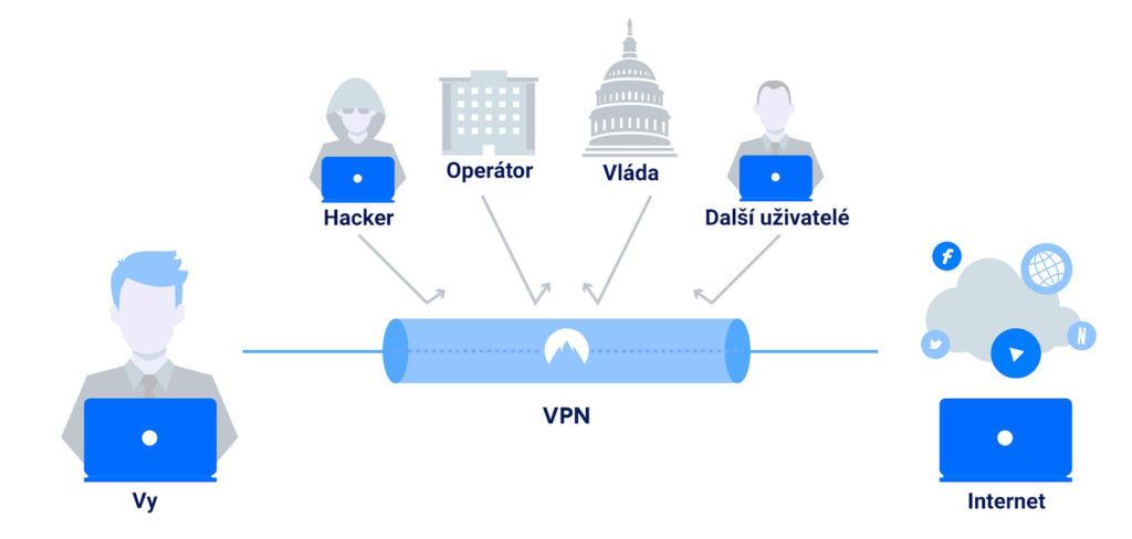 Obrázek: Jak zůstat na internetu v bezpečí a přistupovat k blokovaným stránkám? Díky VPN