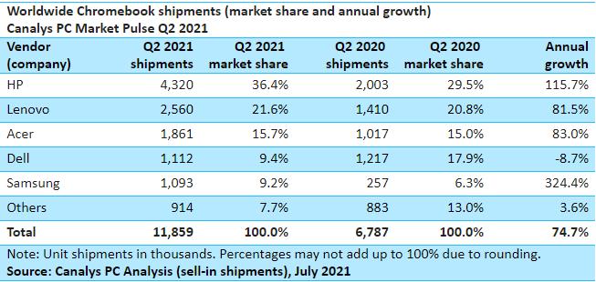 Obrázek: Chromebookům se daří, dominují PC trhu. Prodeje rostou HP i Lenovu