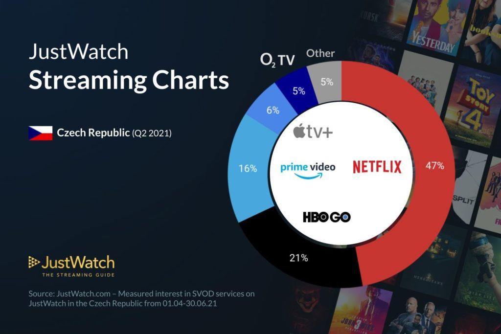 Obrázek: Streamovací služby vČesku: Netflix stále lídrem, daří se Amazonu Prime, HBO GO stagnuje