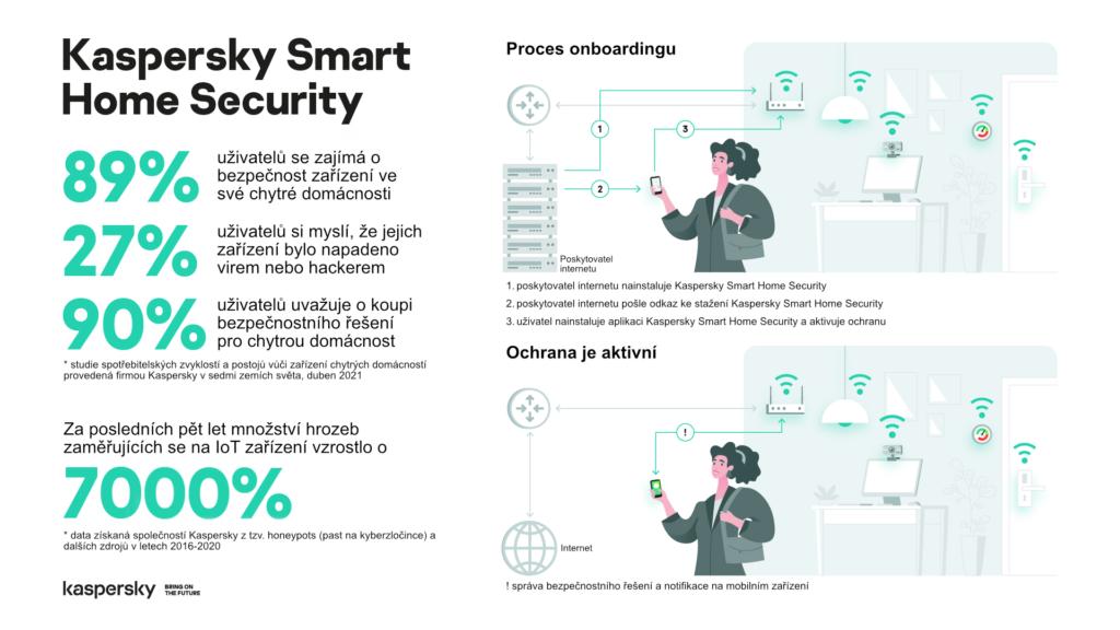 Obrázek: Chytrá domácnost je častým terčem kybernetických útoků: Ochránit ji chce Kaspersky