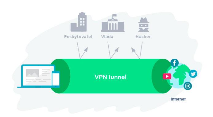 Obrázek: Jak se připojit k blokovaným zahraničním službám a obsahu? Pomůže VPN